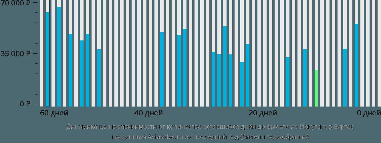Динамика цен в зависимости от количества оставшихся дней до вылета из Иркутска в Бургас