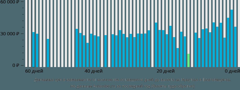 Динамика цен в зависимости от количества оставшихся дней до вылета из Иркутска в Благовещенск