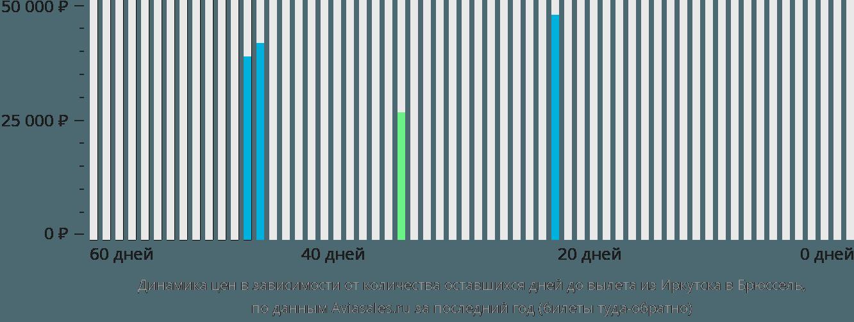 Динамика цен в зависимости от количества оставшихся дней до вылета из Иркутска в Брюссель