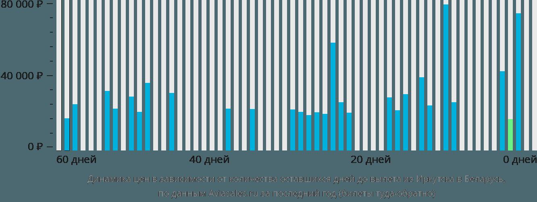 Динамика цен в зависимости от количества оставшихся дней до вылета из Иркутска в Беларусь