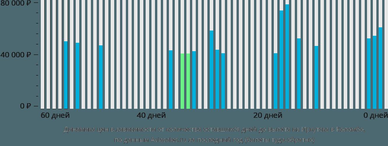 Динамика цен в зависимости от количества оставшихся дней до вылета из Иркутска в Коломбо