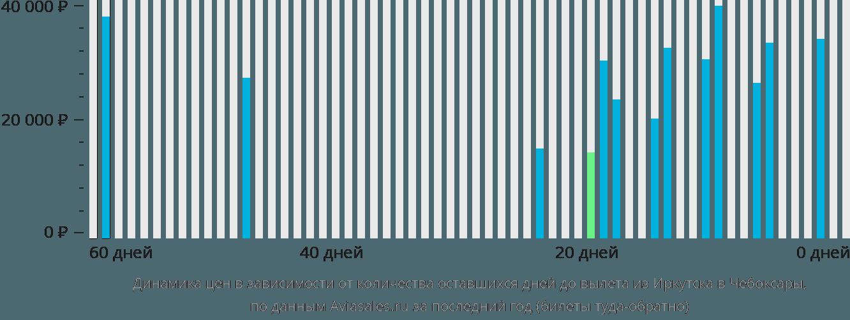 Динамика цен в зависимости от количества оставшихся дней до вылета из Иркутска в Чебоксары