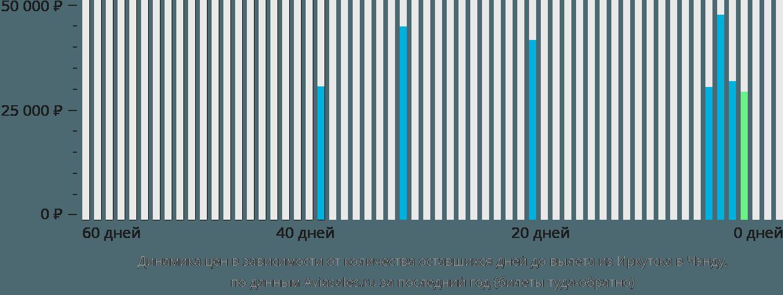 Динамика цен в зависимости от количества оставшихся дней до вылета из Иркутска в Чэнду