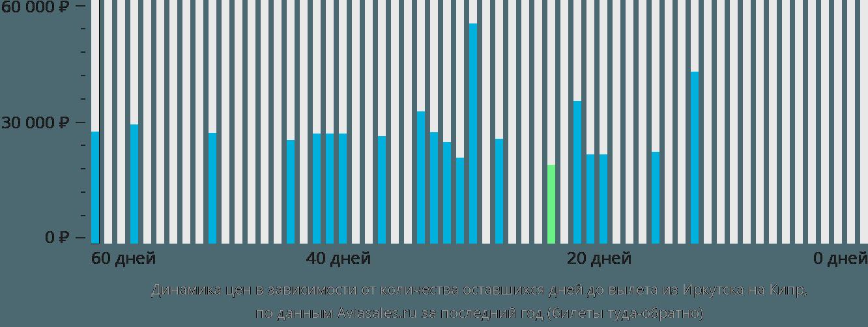 Динамика цен в зависимости от количества оставшихся дней до вылета из Иркутска на Кипр