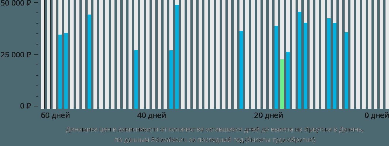 Динамика цен в зависимости от количества оставшихся дней до вылета из Иркутска в Далянь