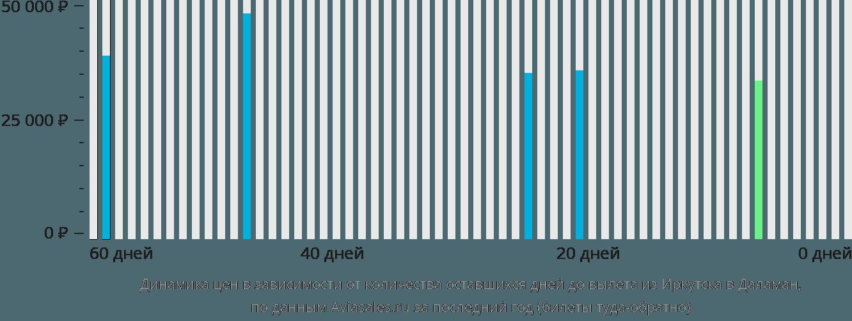 Динамика цен в зависимости от количества оставшихся дней до вылета из Иркутска в Даламан