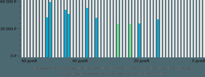Динамика цен в зависимости от количества оставшихся дней до вылета из Иркутска в Дрезден