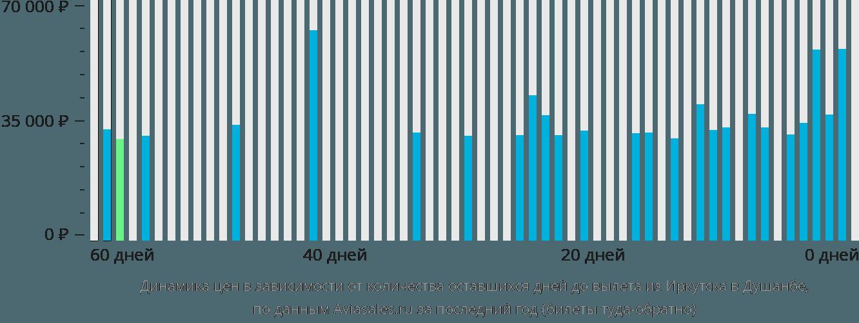 Динамика цен в зависимости от количества оставшихся дней до вылета из Иркутска в Душанбе