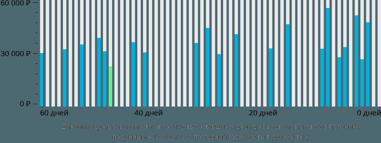 Динамика цен в зависимости от количества оставшихся дней до вылета из Иркутска в Испанию