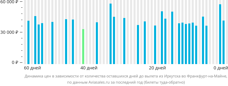 Динамика цен в зависимости от количества оставшихся дней до вылета из Иркутска во Франкфурт-на-Майне