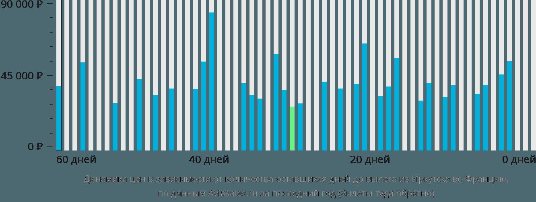 Динамика цен в зависимости от количества оставшихся дней до вылета из Иркутска во Францию