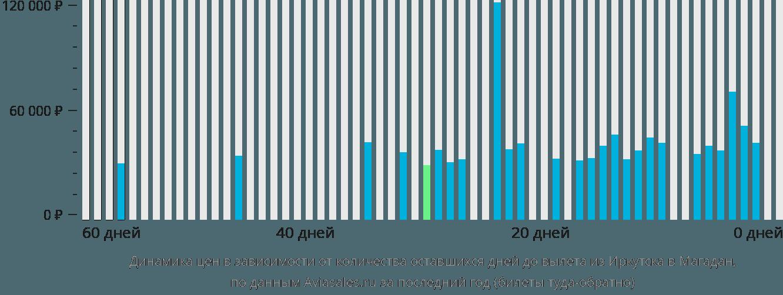 Динамика цен в зависимости от количества оставшихся дней до вылета из Иркутска в Магадан
