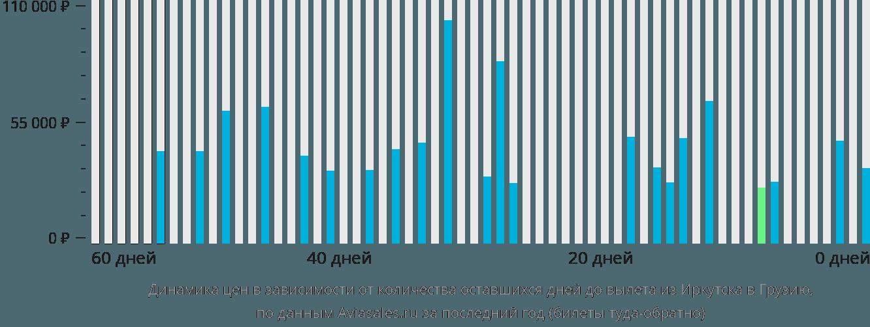 Динамика цен в зависимости от количества оставшихся дней до вылета из Иркутска в Грузию