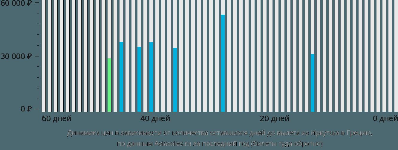 Динамика цен в зависимости от количества оставшихся дней до вылета из Иркутска в Грецию