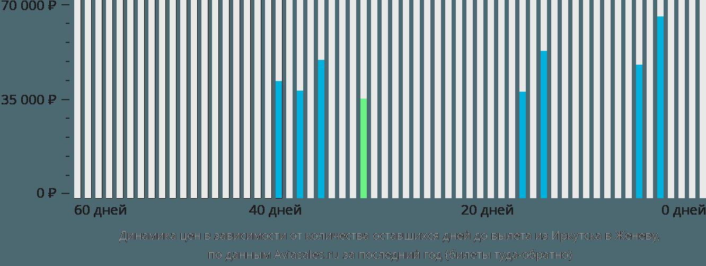 Динамика цен в зависимости от количества оставшихся дней до вылета из Иркутска в Женеву