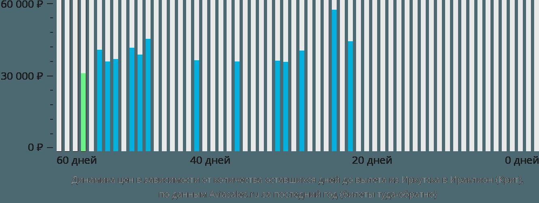 Динамика цен в зависимости от количества оставшихся дней до вылета из Иркутска в Ираклион (Крит)
