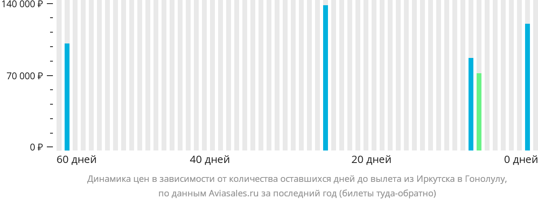 Динамика цен в зависимости от количества оставшихся дней до вылета из Иркутска в Гонолулу