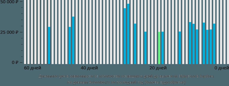 Динамика цен в зависимости от количества оставшихся дней до вылета из Иркутска в Харбин