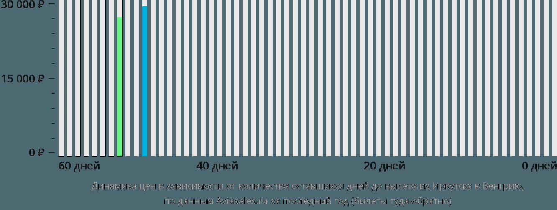Динамика цен в зависимости от количества оставшихся дней до вылета из Иркутска в Венгрию