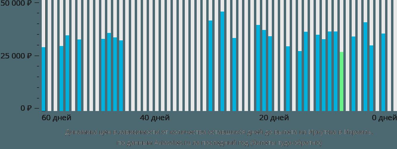 Динамика цен в зависимости от количества оставшихся дней до вылета из Иркутска в Израиль