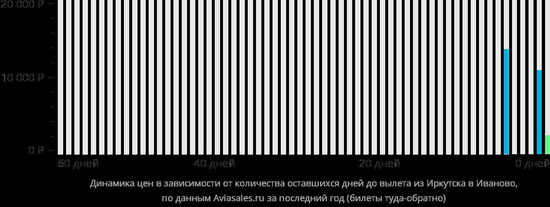 Динамика цен в зависимости от количества оставшихся дней до вылета из Иркутска в Иваново