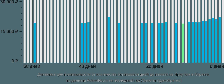 Динамика цен в зависимости от количества оставшихся дней до вылета из Иркутска в Киренск