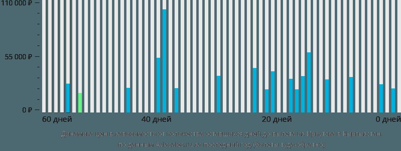 Динамика цен в зависимости от количества оставшихся дней до вылета из Иркутска в Кыргызстан