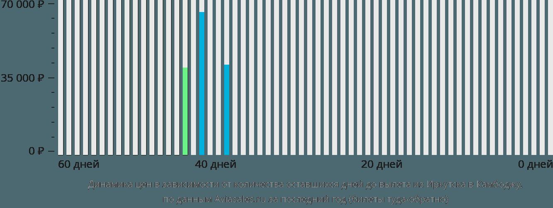 Динамика цен в зависимости от количества оставшихся дней до вылета из Иркутска в Камбоджу