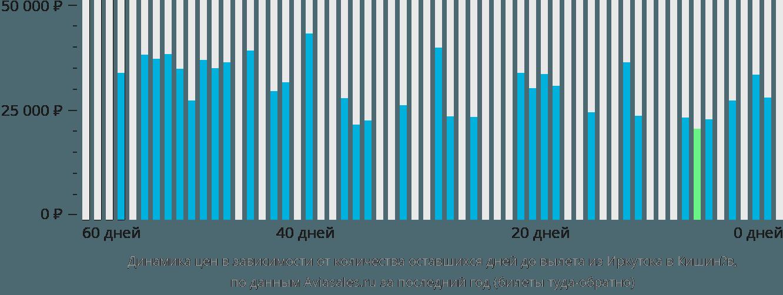 Динамика цен в зависимости от количества оставшихся дней до вылета из Иркутска в Кишинёв