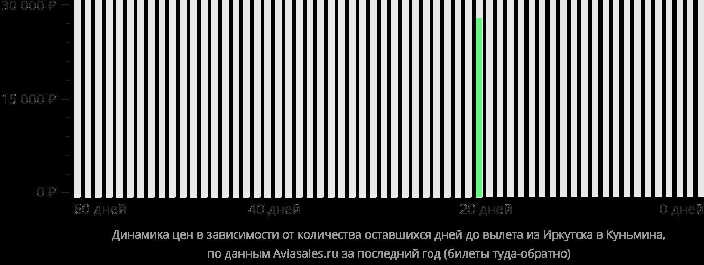 Динамика цен в зависимости от количества оставшихся дней до вылета из Иркутска в Куньмина