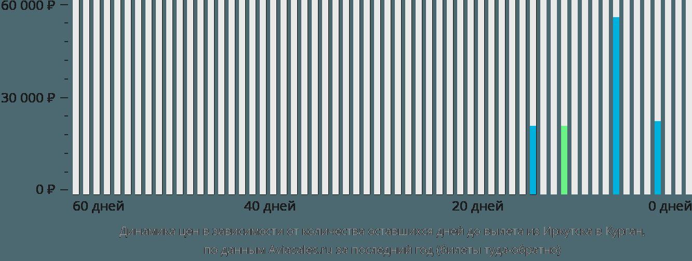 Динамика цен в зависимости от количества оставшихся дней до вылета из Иркутска в Курган