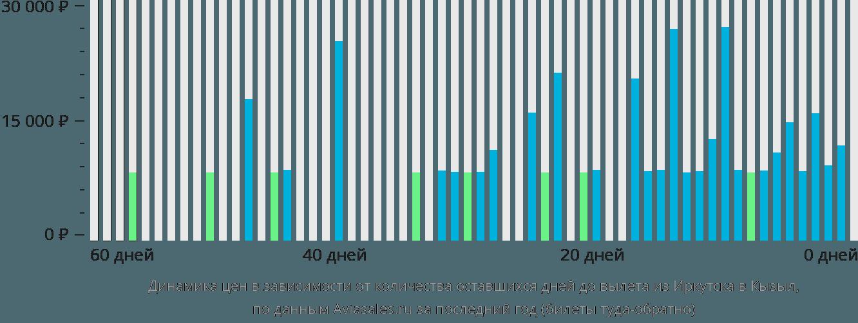 Динамика цен в зависимости от количества оставшихся дней до вылета из Иркутска в Кызыл