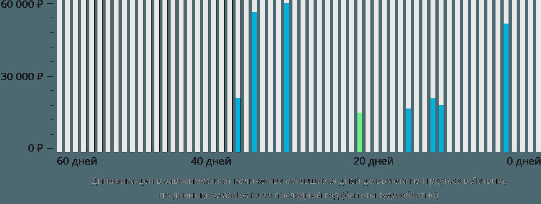 Динамика цен в зависимости от количества оставшихся дней до вылета из Иркутска в Латвию
