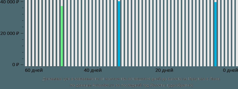 Динамика цен в зависимости от количества оставшихся дней до вылета из Иркутска в Лион