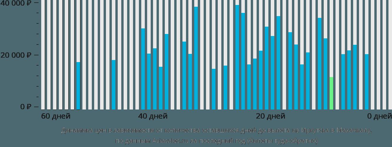 Динамика цен в зависимости от количества оставшихся дней до вылета из Иркутска в Махачкалу