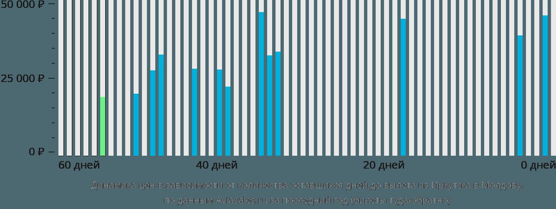 Динамика цен в зависимости от количества оставшихся дней до вылета из Иркутска в Молдову