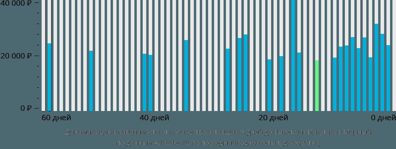 Динамика цен в зависимости от количества оставшихся дней до вылета из Иркутска в Мирный