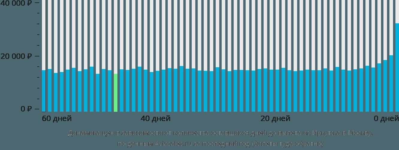 Динамика цен в зависимости от количества оставшихся дней до вылета из Иркутска в Москву