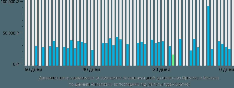 Динамика цен в зависимости от количества оставшихся дней до вылета из Иркутска в Мюнхен
