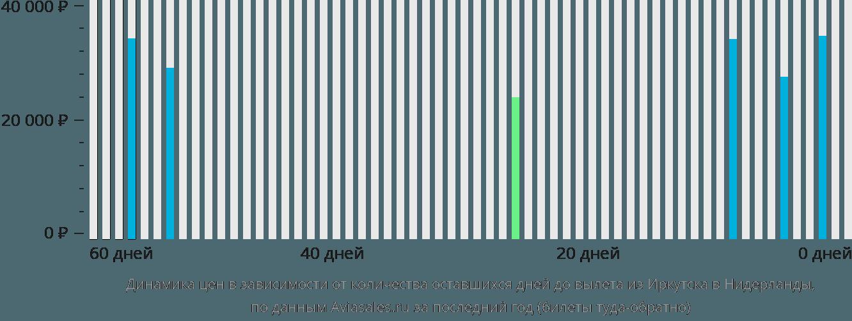 Динамика цен в зависимости от количества оставшихся дней до вылета из Иркутска в Нидерланды