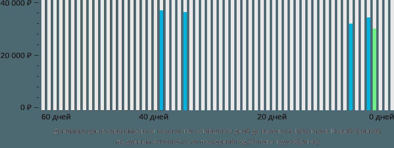Динамика цен в зависимости от количества оставшихся дней до вылета из Иркутска в Новый Уренгой