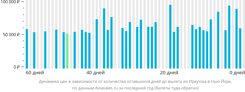 Динамика цен в зависимости от количества оставшихся дней до вылета из Иркутска в Нью-Йорк