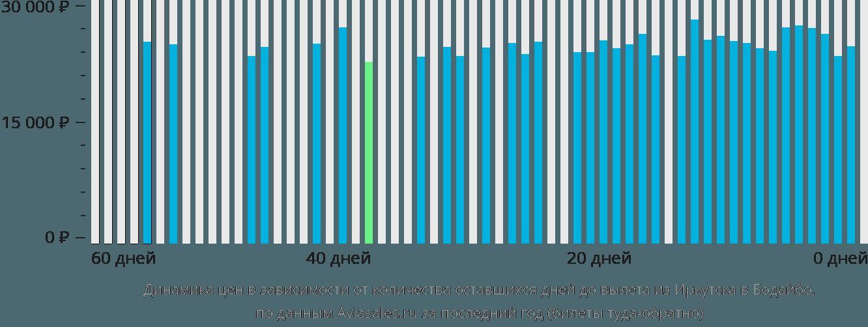 Динамика цен в зависимости от количества оставшихся дней до вылета из Иркутска в Бодайбо