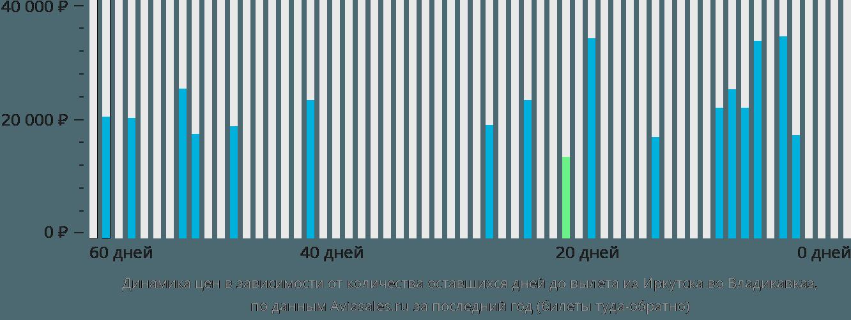 Динамика цен в зависимости от количества оставшихся дней до вылета из Иркутска во Владикавказ