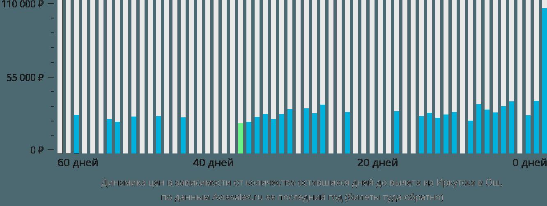 Динамика цен в зависимости от количества оставшихся дней до вылета из Иркутска в Ош