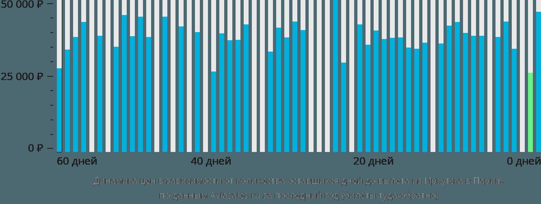 Динамика цен в зависимости от количества оставшихся дней до вылета из Иркутска в Париж