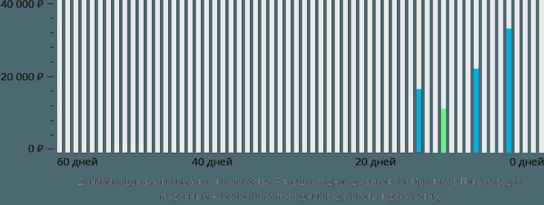 Динамика цен в зависимости от количества оставшихся дней до вылета из Иркутска в Петрозаводск