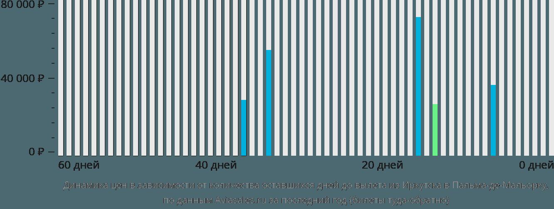 Динамика цен в зависимости от количества оставшихся дней до вылета из Иркутска в Пальма-де-Майорку