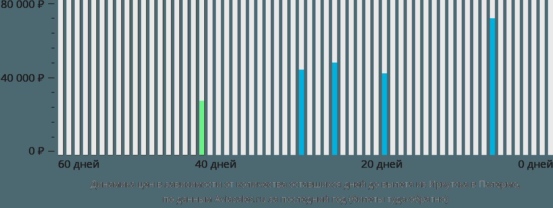 Динамика цен в зависимости от количества оставшихся дней до вылета из Иркутска в Палермо