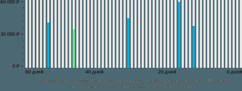 Динамика цен в зависимости от количества оставшихся дней до вылета из Иркутска в Пномпень